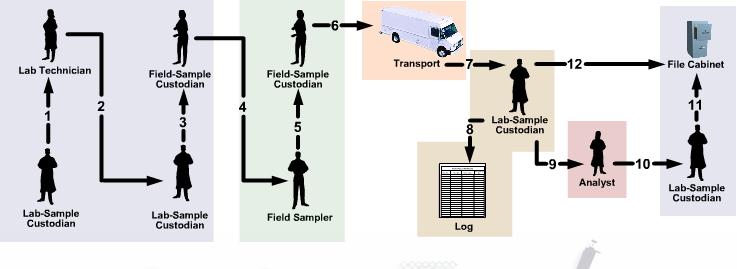 EPA Chain of Custody Procedures Chart